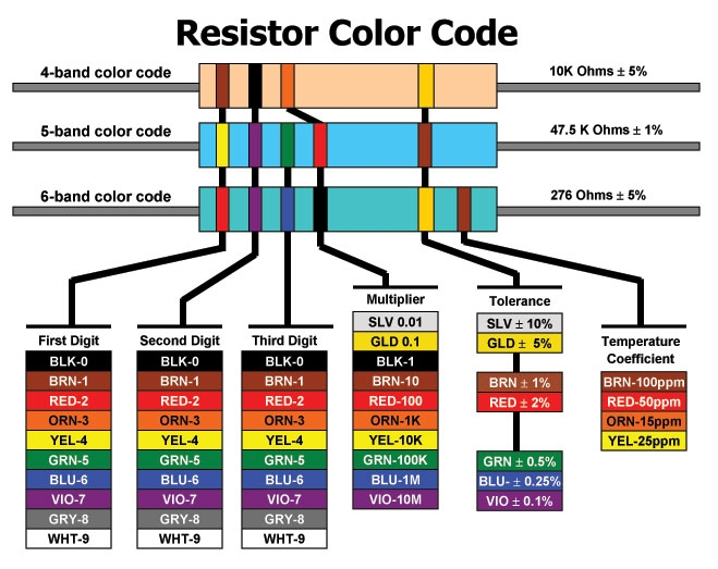 Resistor Chart kysan electronics data book
